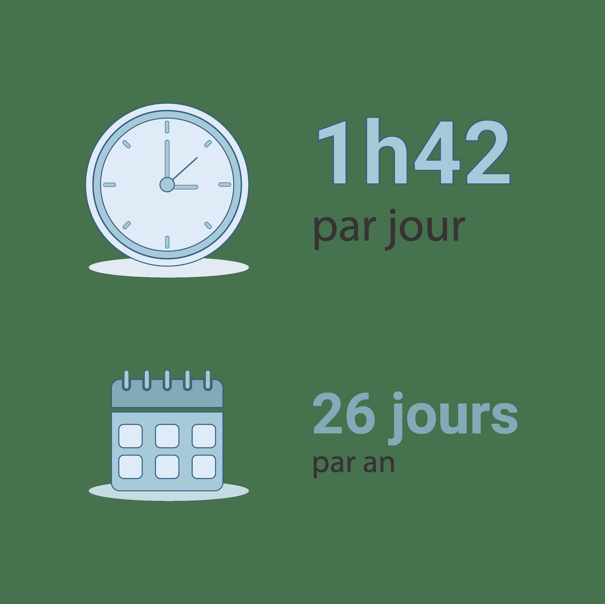 Temps passé sur un smartphone en France